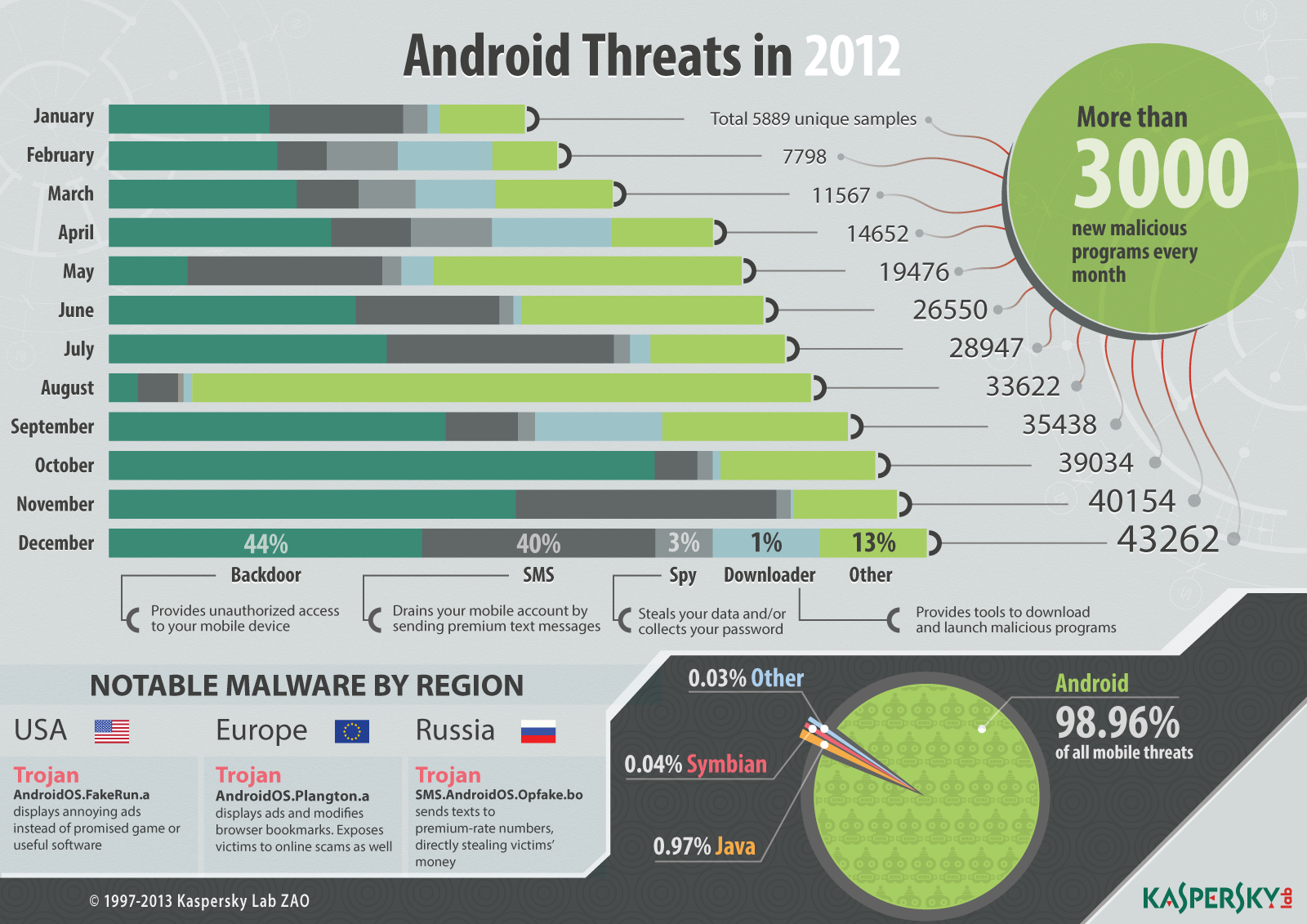 Android Malware Threats 2012 Infographic