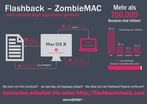 mac flashback infographic