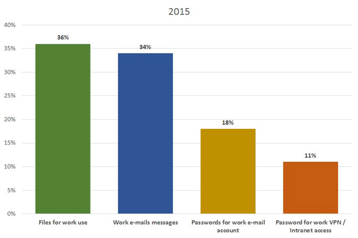 Consumer Security Risks Survey : information respondents store on their devices