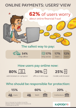 Online Payments: Users' View