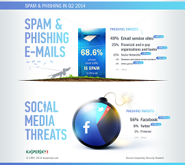 Spam & phishing in Q2 2014