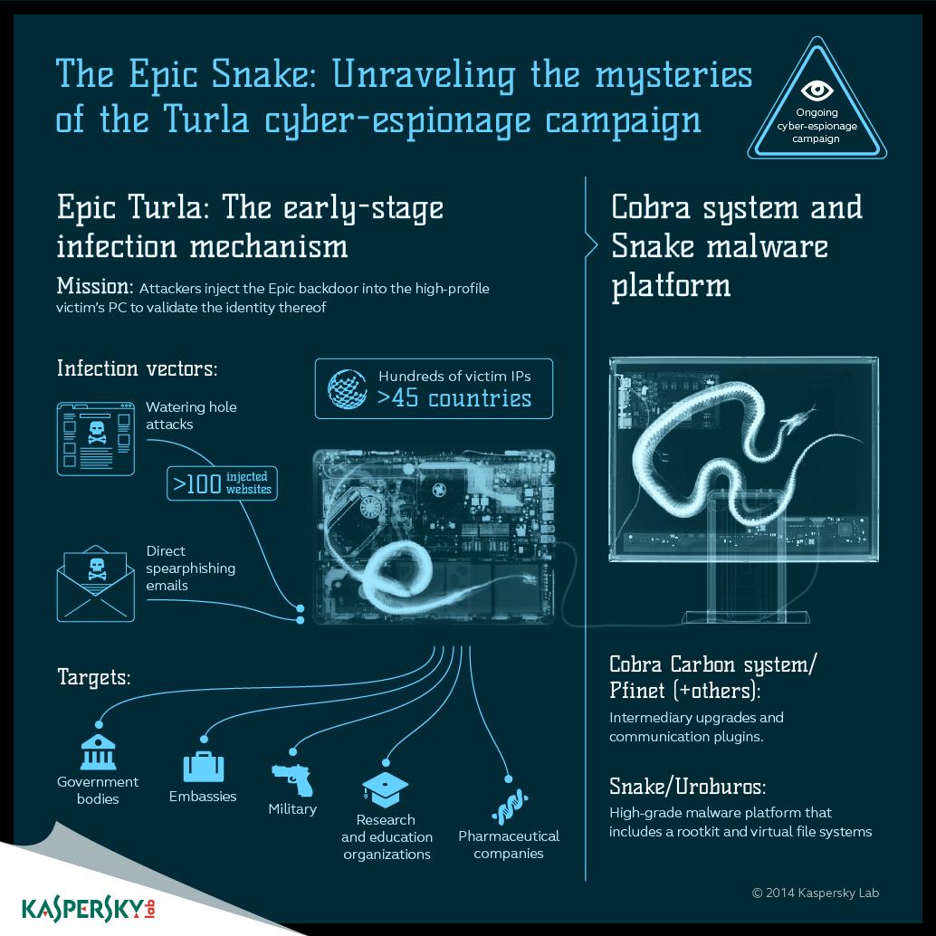 IT threat evolution in Q3 2015 | Securelist