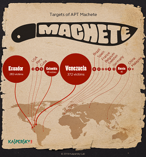 Targets of APT Machete