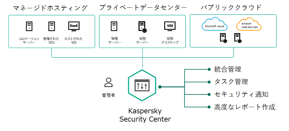 Kaspersky Hybrid Cloud Security構成概要