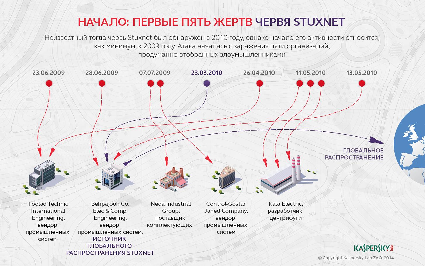 Stuxnet в деталях: