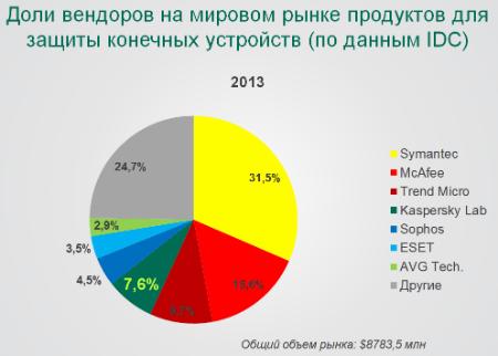 Торги на российском рынке акций начались без единой